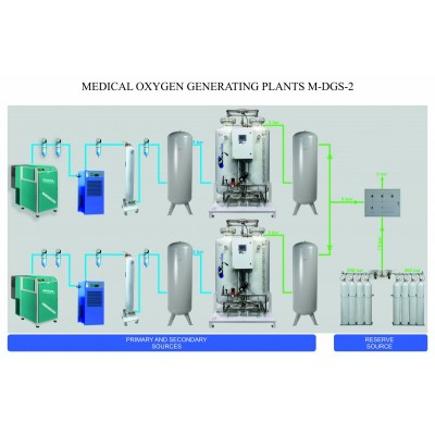 Medical Oxygen Generating Plants